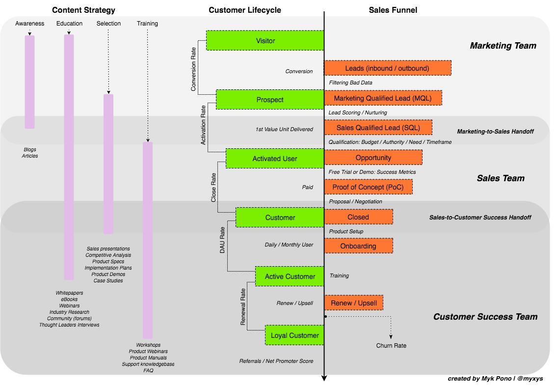 Customer Lifecycle Framework